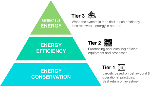 The energy pyramid shows how energy conservation, energy efficiency, and renewable energy work together